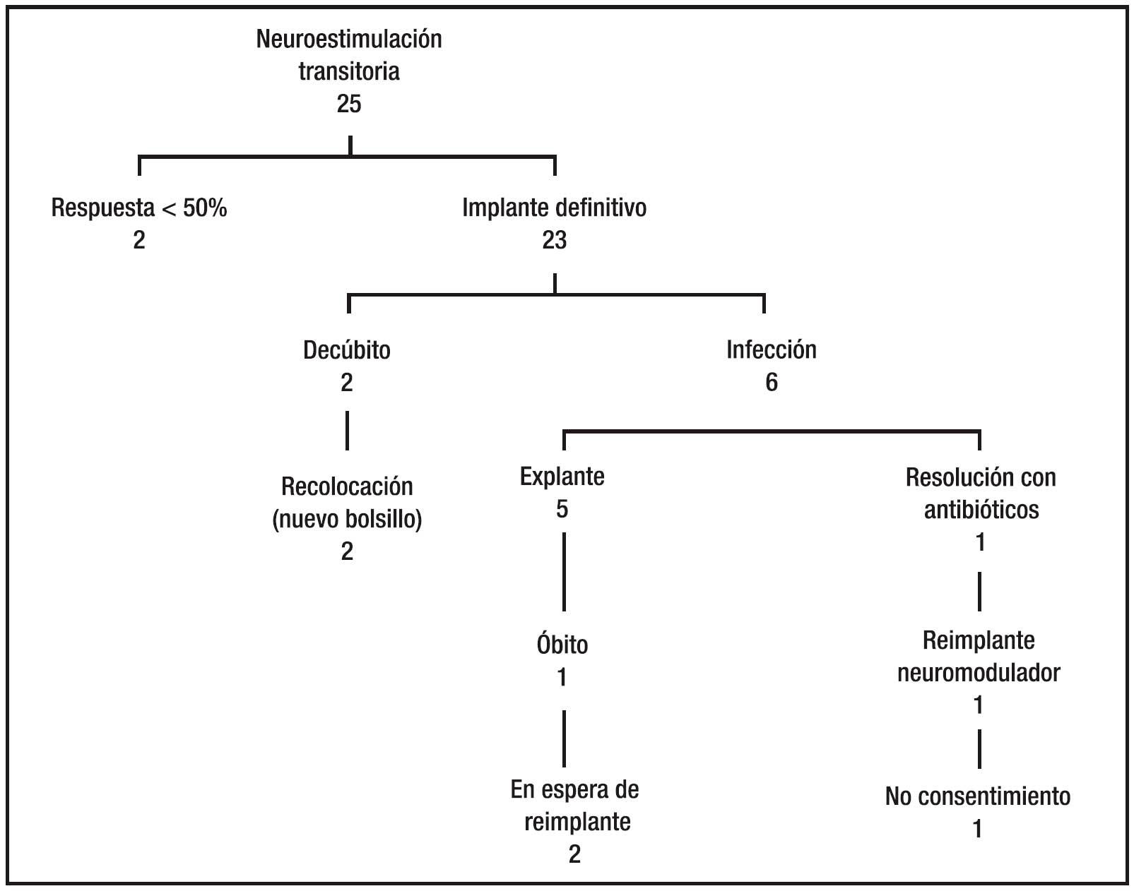 Neuromodulación sacra. Resultados a largo plazo