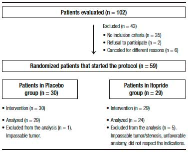 Efficacy of itopride for colonoscopy preparation: a double