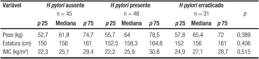 que es helicobacter pylori positivo