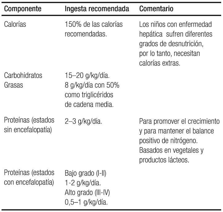 cirrosis hepatica en ninos sintomas