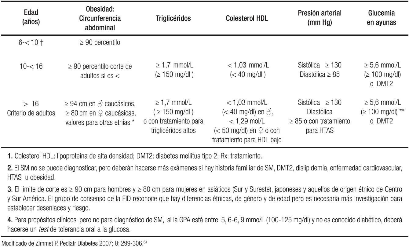 esteatosis hepatica no alcoholica tratamiento nutricional