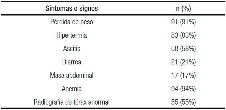 síntomas de la tuberculosis intestinal