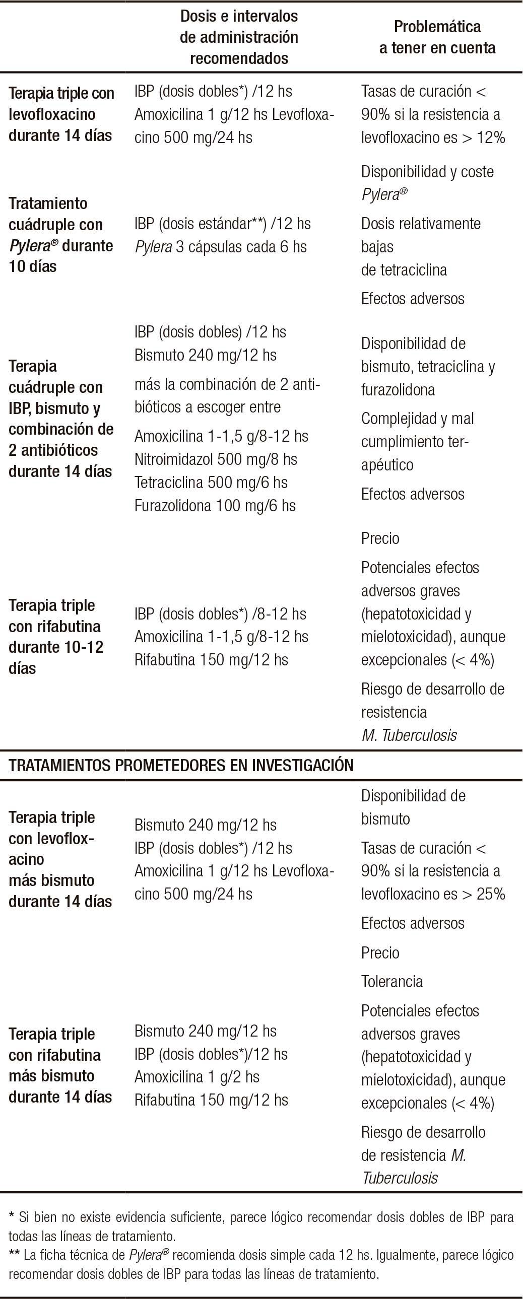 Gastritis aguda sintomas pdf