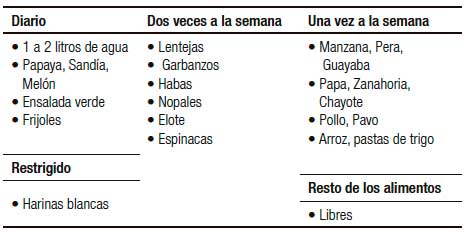 Dieta astringente pdf mexico