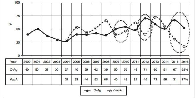 Sensational Increase Of Helicobacter Pylori Infection And Decrease In Creativecarmelina Interior Chair Design Creativecarmelinacom