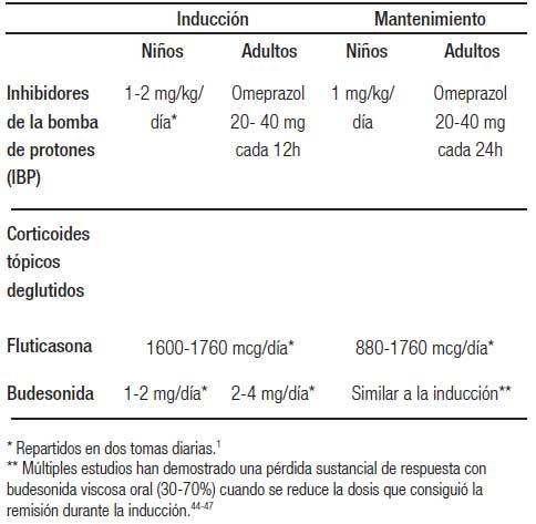 dieta esofagite