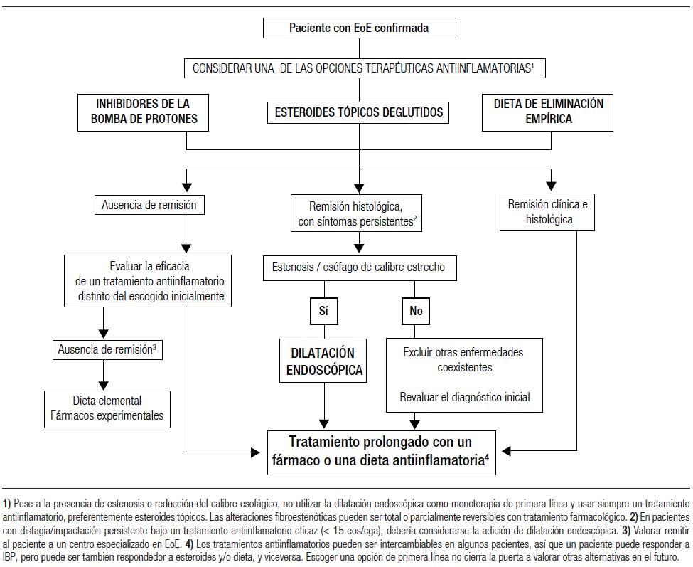 tratamiento nutricional enfermedad de crohn pdf
