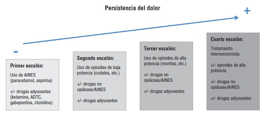 tratamiento de pancreatitis edematosani