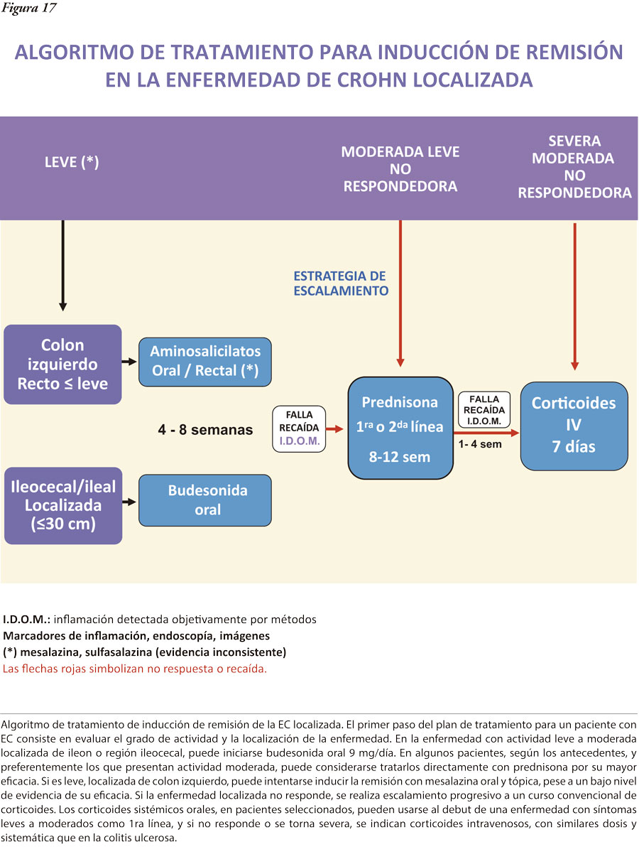 algoritmo de tratamiento del acné aad para la diabetes